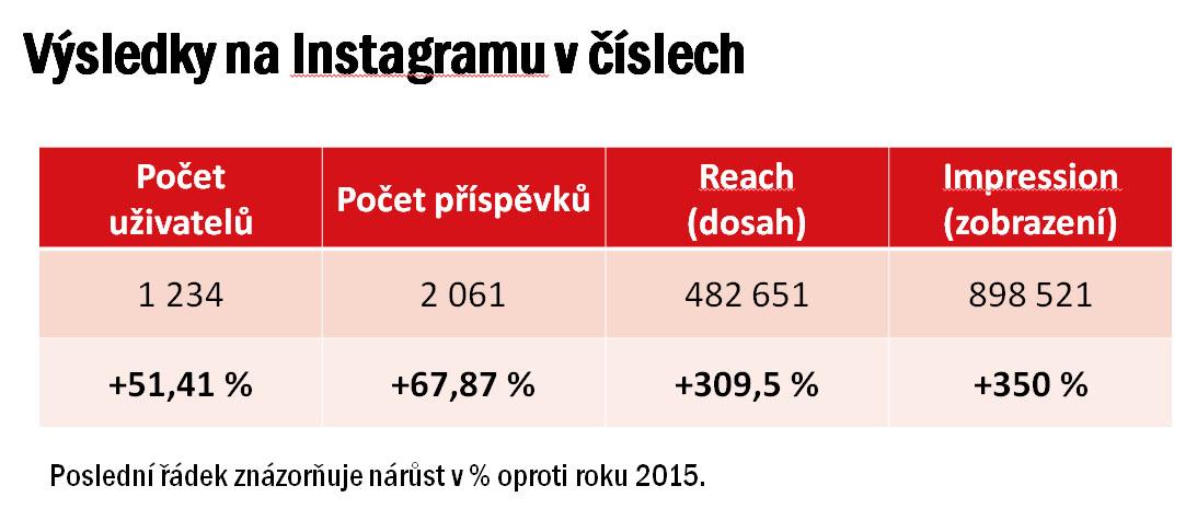 brnenske vanoce - vysledky kampane 2015 - 2016