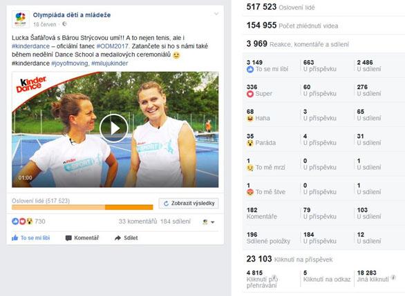 Olympiáda dětí a mládeže 2017 - 6 - vysledky Facebook kampane