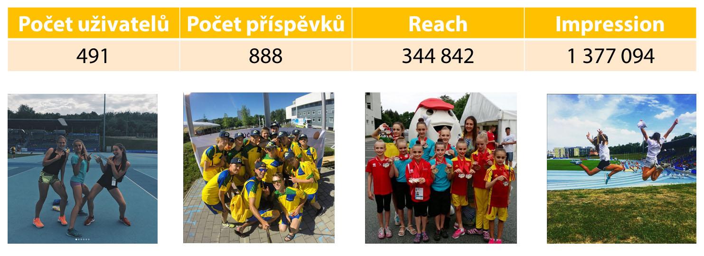 Olympiáda dětí a mládeže 2017 - 9 - Enplug - INstagram kampan